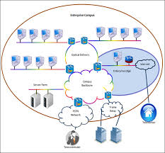 logical layout of network network overview
