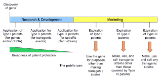 the patent landscape of genetically modified organisms science