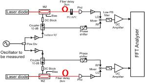 optoelectronic oscillators phase noise and stability measurements