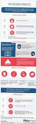 Thesis Sentences The 25 Best Thesis Statement Format Ideas On Pinterest