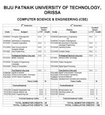 bput operating system syllabus 2017 2018 student forum