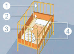 How To Get Your Baby To Sleep In The Crib by Dangerous Baby Products To Avoid Consumer Reports