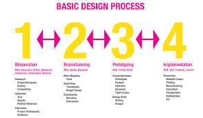 mod 2 human centered design design process and infographics