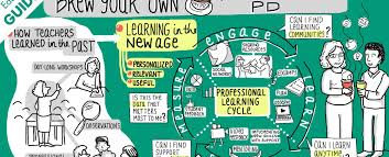 how teachers are learning professional development remix