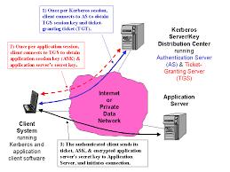 secr aire technique bureau d udes overview of cryptography