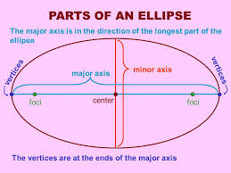 ellipse equation calculator given foci and vertices jennarocca