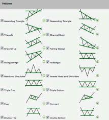 chart pattern trading system most powerful forex or stock chart patterns financial advice