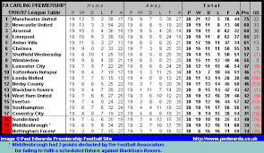 Prime League Table Premiership League Table Table And Chairs