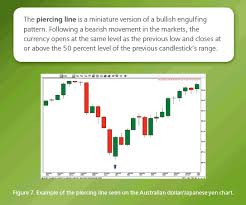 candlestick pattern piercing line two day candlestick reversal patterns contracts for difference