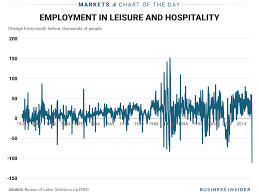 jobs for a history major leisure and hospitality jobs report lost jobs business insider