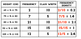 what is a frequency table histograms and frequency density