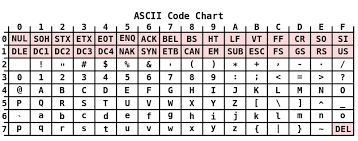 Unicode Character Table Character Encoding For Ios Developers Or Utf 8 What Now Matt