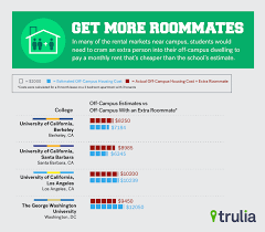 Average Electric Bill Per Month One Bedroom Apartment Cost Of Off Campus Housing In College Business Insider