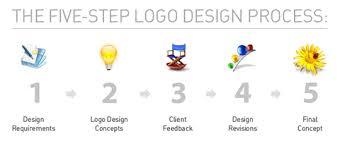 design a logo process professional logo designing in lahore pakistan logo design