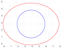 tikz pgf how to draw an ellipse tex latex stack exchange