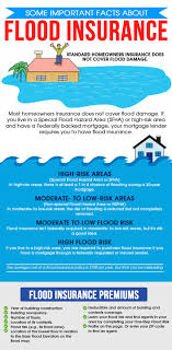Estimate Flood Insurance Cost by Best 25 Facts About Floods Ideas On Hurricane History