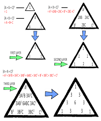 the trinomial theorem and pascal u0027s tetrahedron exponents now