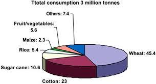 fertilizer use by crop in pakistan