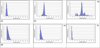 contribution of single particle inductively coupled plasma mass