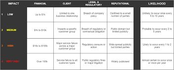 residual risk scoring matrix example risk management guru