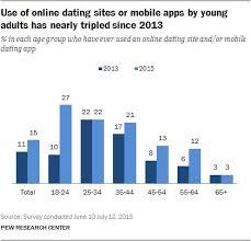 Blind Dating Service Best 25 Online Dating Websites Ideas On Pinterest Shen Comics