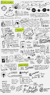 74 best kids art sketchnotes u0026 visual notetaking images on today u0027s notes are a little lighter admittedly because my colleague and i decided to explore granville island in the afternoon looking forward to doing