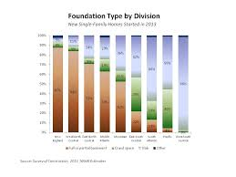 Types Of Foundations For Homes What Foundations Are Built Across The Nation Eye On Housing