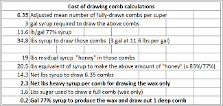 light heavy syrup drawing foundation scientific beekeeping