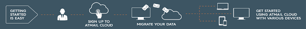 Free Email Accounts For Business hosted business email solutions cost effective cloud based atmail