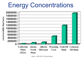 chart of the day the chart of the day the scope of the us oil shale resource