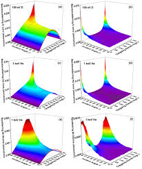 ion radiation albedo effect influence of surface roughness on ion