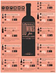 wine facts kinds of wine 10 great wines 10 wine infographic and wine infographic
