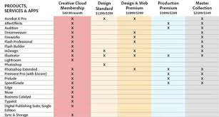 creative suite 6 design standard adobe launches new creative suite 6 with four options