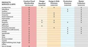 creative suite 6 design web premium adobe launches new creative suite 6 with four options