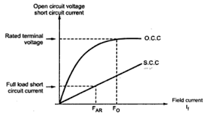 regulation of 3 phase alternator circuit diagram efcaviation com