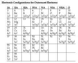 the periodic table lab answers significance and use of the periodic table