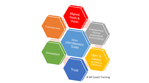 leading leading high performance team workshop bp coach training pte ltd