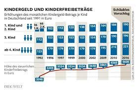 cuanto dinero se cobra por hijo kindergeld el dinero de los niños crónicas germánicas