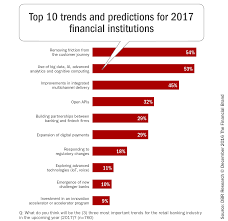 4 payments predictions for 2017 top 10 retail banking trends and predictions for 2017