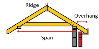 Hip And Valley Roof Calculator How To Calculate Rafter Lengths