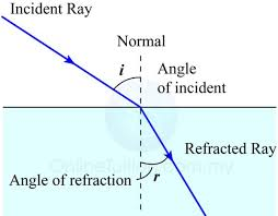 what is a ray of light what is refraction of light qs study