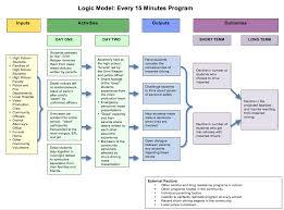 ap in dc logic model