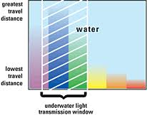 how fast does light travel in water vs air hid underwater kinetics