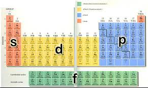 Where Are The Metals Located On The Periodic Table Fundamentals Of Chemistry The Periodic Table Of Elements Faq