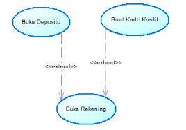membuat use case skenario use case diagram lengkap studi kasus dan contoh use case materi dosen