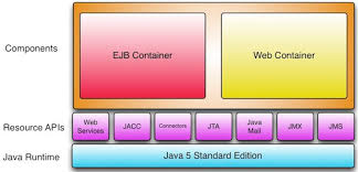 tutorial web service java tutorial review of java web services for the web service developer exam