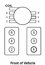 solved what is the firing order diagram for a 99 chevy fixya