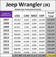 compare jeep wranglers 2007 2016 jeep wrangler jk model year production numbers jeep