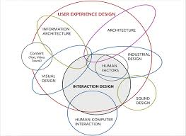 user experience design ui vs ux what s the difference webdesigner depot