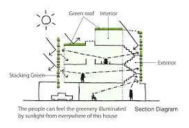 stacking green schematic section vo trong nghia diagrams